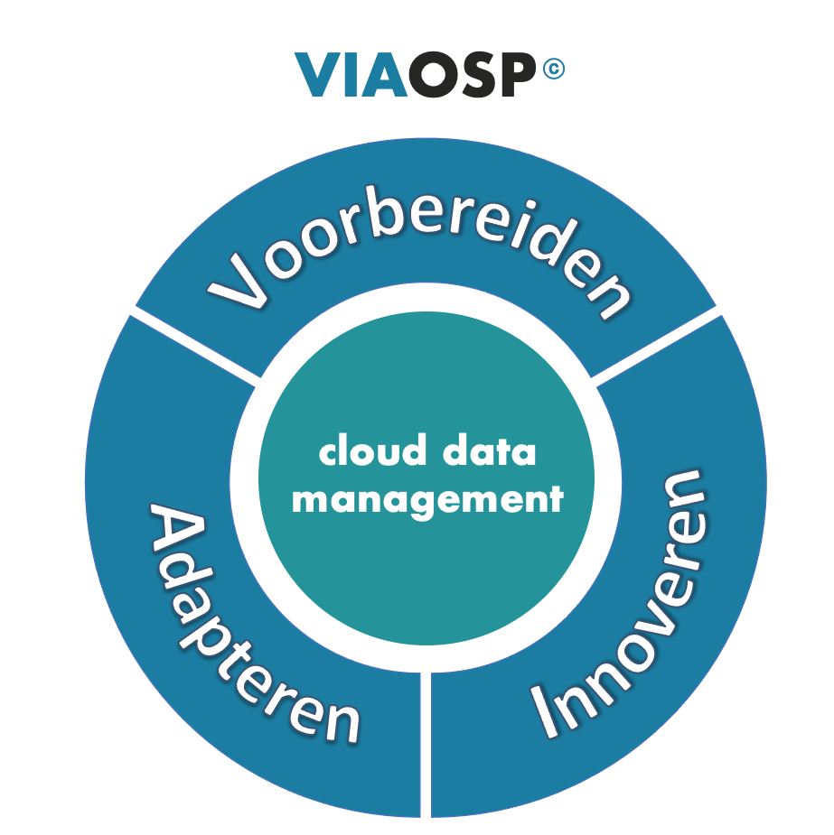 oplossingen cloud data management